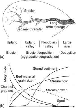 River Bed Morphology