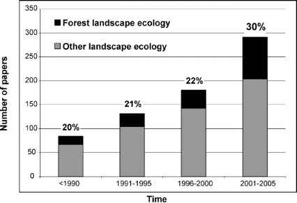 Forest Research Papers