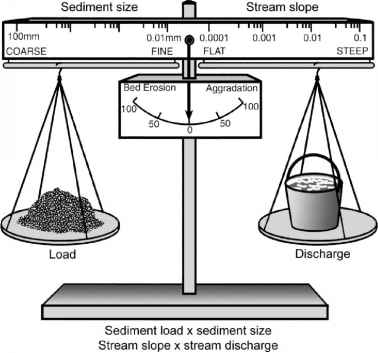 Sediment Supply Stream Power Balance