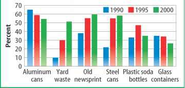 Epa Recycling Bar Graph The 2016