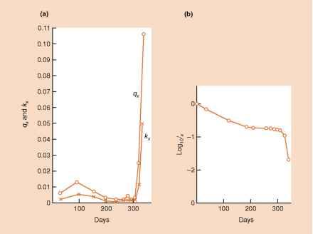 A classification of survivorship curves species richness survivorship curves oak trees ccuart Image collections